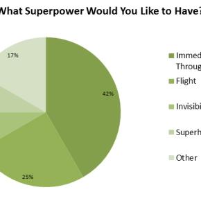 BSP Poll #2: SurveySays…!