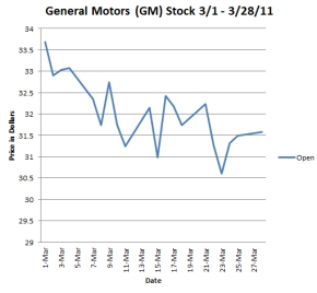 GM: The All American Stock