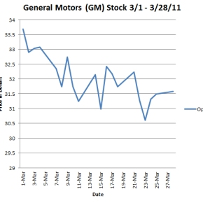GM: The All AmericanStock