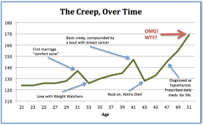 "Weight Gain in Middle Age (a.k.a. ""The Creep"")"