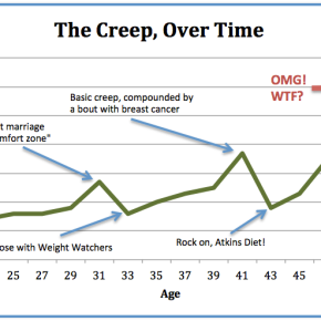 """Weight Gain in Middle Age (a.k.a. """"TheCreep"""")"""
